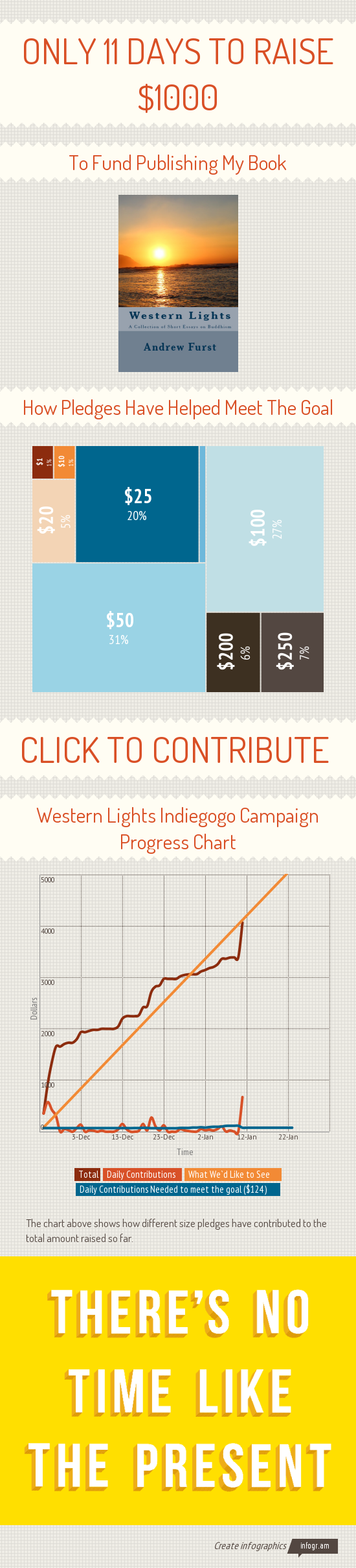 ONLY 11 Days to raise $1000
